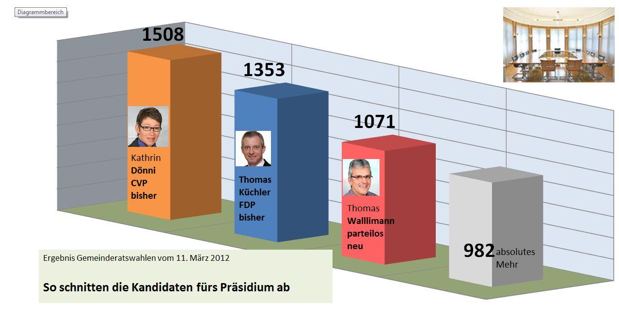 GP_Wahlen2012[1]